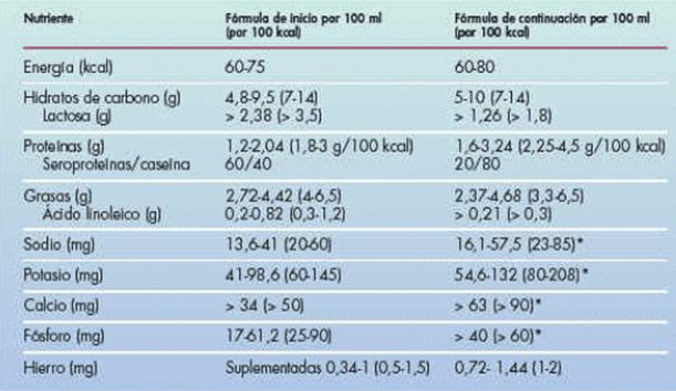 cuadro tabla tipos leche de formula