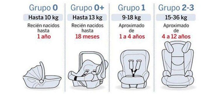 normativa de las sillas de auto para niños